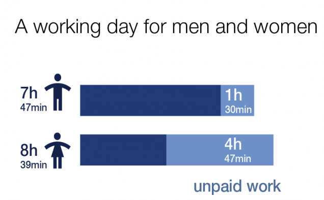 A working day for men and women